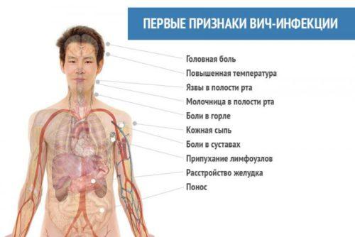 Сколько лет живут люди с вич инфекцией