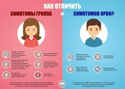 различия ОРВИ и гриппа