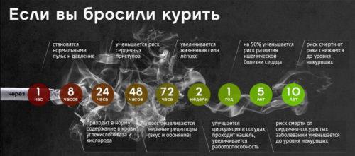 если вы бросили курить