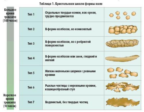 количество и консистенция кала