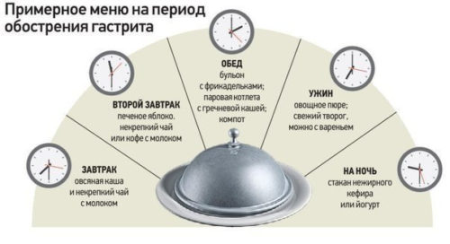 Примерное меню