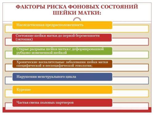 факторы риска состояний дисплазии шейки матки