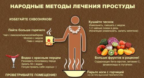 домашнее лечение орви, лечение простуды дома, простуда в мдомашних условиях